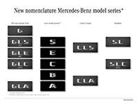 Mercedes-Benz cambia el nombre de sus modelos