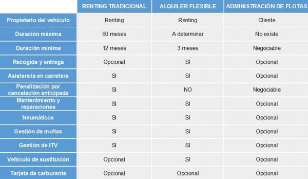 Tipos-de-renting-vs-administracion-de-flotas
