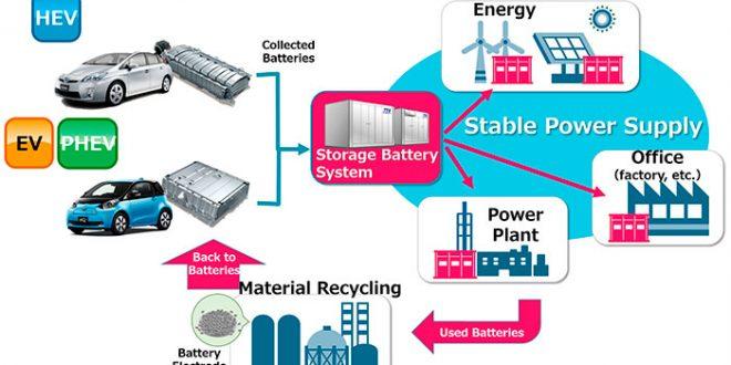 Toyota reciclará sus baterías