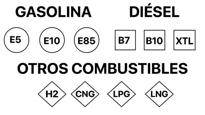 Etiqueta europea de combustible