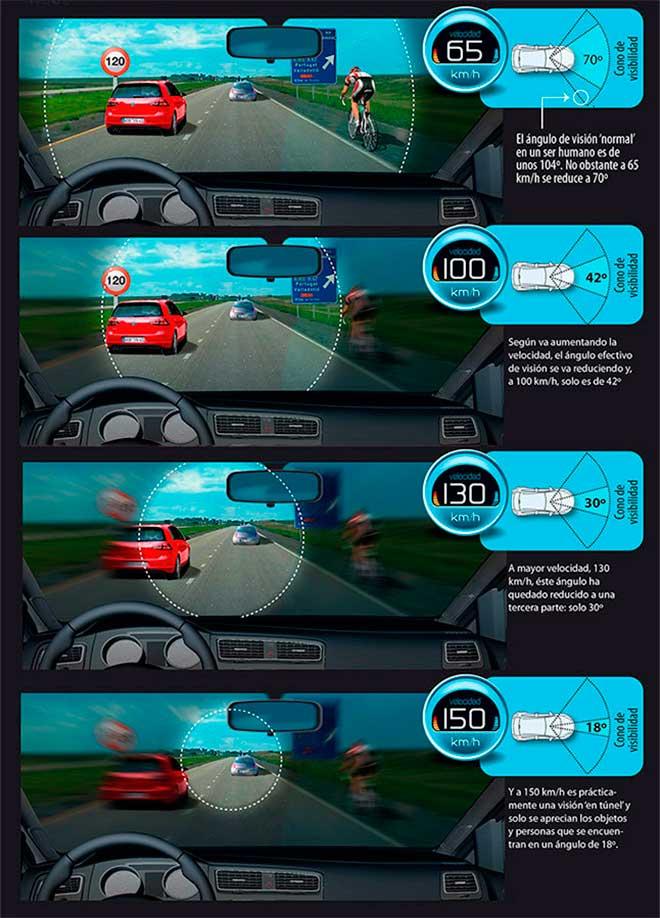 Efecto túnel al adelantar a un ciclista