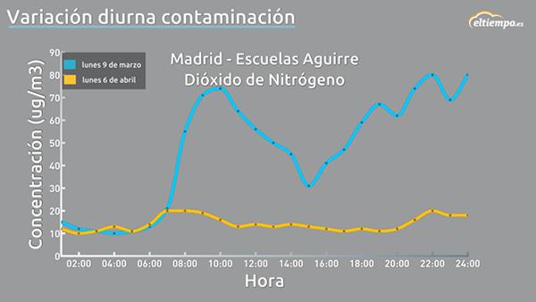 gráfico contaminación en Madrid