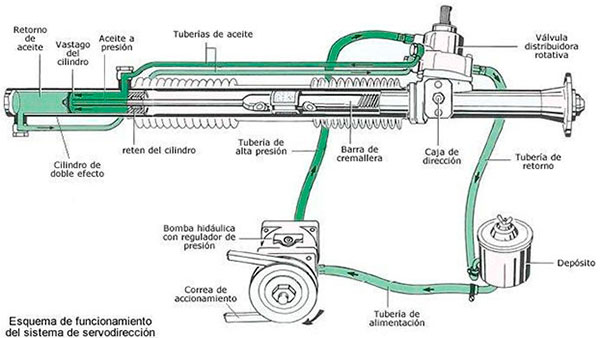 Sistema de circulación del líquido de dirección